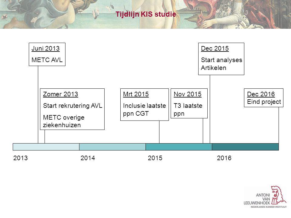 Juni 2013 METC AVL Zomer 2013 Start rekrutering AVL METC overige ziekenhuizen Dec 2016 Eind project Dec 2015 Start analyses Artikelen Nov 2015 T3 laat