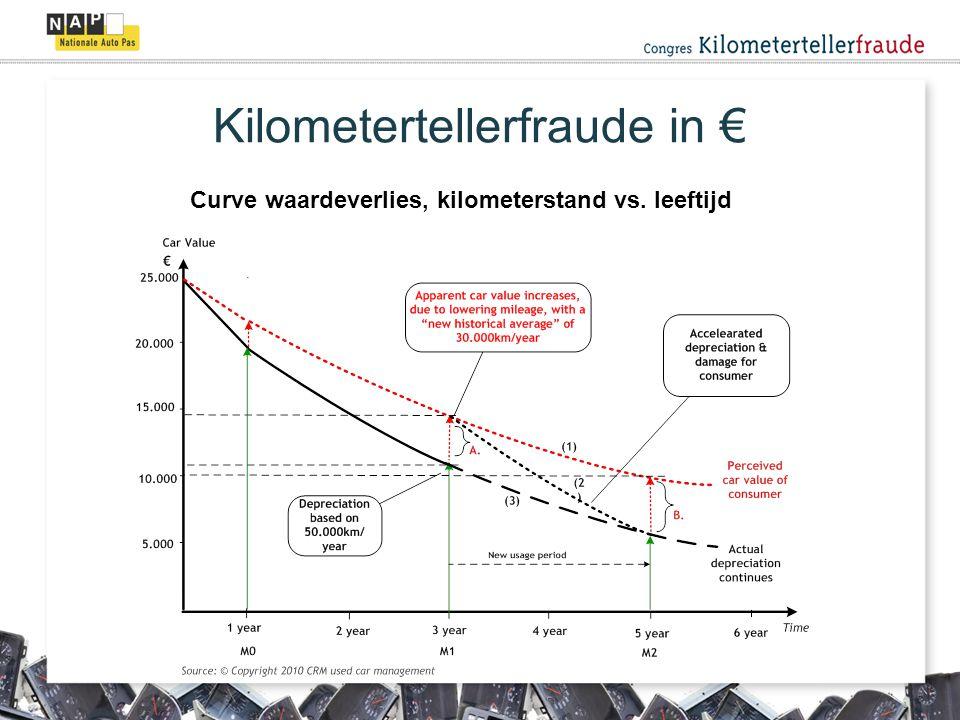 Curve waardeverlies, kilometerstand vs. leeftijd Kilometertellerfraude in €