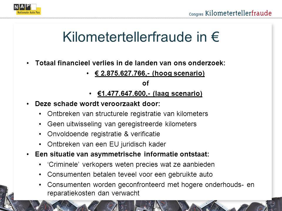 Kilometertellerfraude in € Totaal financieel verlies in de landen van ons onderzoek: € 2.875.627.766,- (hoog scenario) of €1.477.647.600,- (laag scenario) Deze schade wordt veroorzaakt door: Ontbreken van structurele registratie van kilometers Geen uitwisseling van geregistreerde kilometers Onvoldoende registratie & verificatie Ontbreken van een EU juridisch kader Een situatie van asymmetrische informatie ontstaat: 'Criminele' verkopers weten precies wat ze aanbieden Consumenten betalen teveel voor een gebruikte auto Consumenten worden geconfronteerd met hogere onderhouds- en reparatiekosten dan verwacht