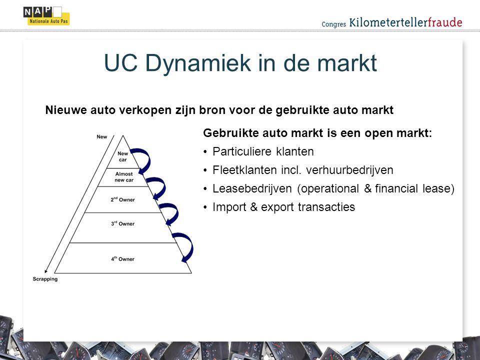 UC Dynamiek in de markt Nieuwe auto verkopen zijn bron voor de gebruikte auto markt Gebruikte auto markt is een open markt: Particuliere klanten Fleetklanten incl.