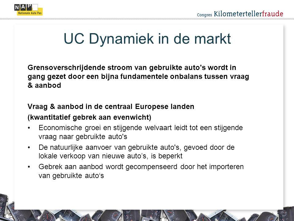 Gemiddeld aantal gemanipuleerde gebruikte auto's per jaar op basis van deskresearch ADAC (Duitsland) 30% van het wagenpark is wellicht gemanipuleerd (2004, i.s.m.