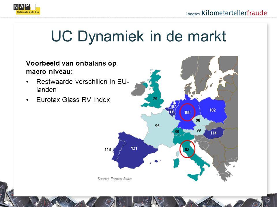 UC Dynamiek in de markt Voorbeeld van onbalans op macro niveau: Restwaarde verschillen in EU- landen Eurotax Glass RV Index Source: EurotaxGlass
