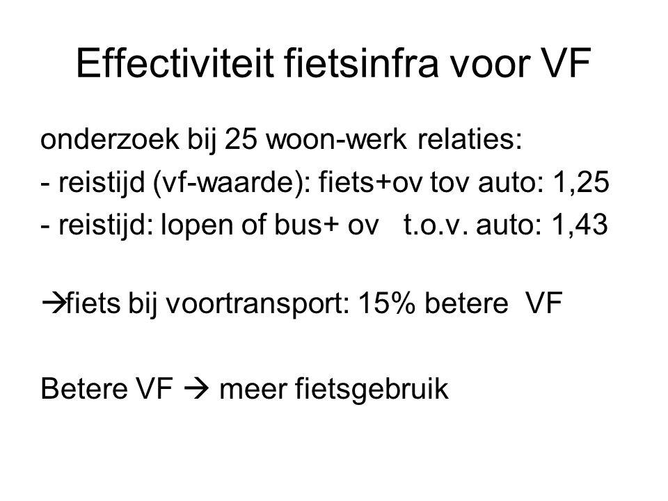 Effectiviteit fietsinfra voor VF onderzoek bij 25 woon-werk relaties: - reistijd (vf-waarde): fiets+ov tov auto: 1,25 - reistijd: lopen of bus+ ov t.o.v.