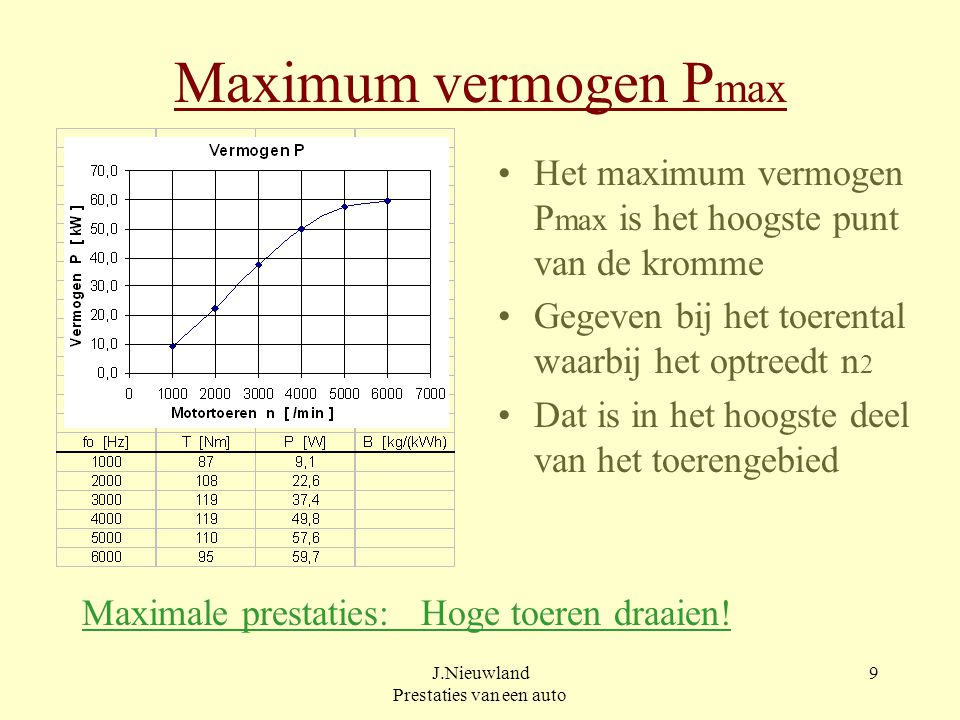 J.Nieuwland Prestaties van een auto 19 Hellingweerstand Fh [N] Ontbondene van het gewicht langs de helling Berekenen met: Fh = m x g x sin  of: Fh = m x g x p/100 [ N ] m = voertuigmassa [ kg ] p = hellingpercentage [ - ]  = hellingshoek [ o ] Gebruikelijk is hellingweerstand = gewicht x hellingpercentage