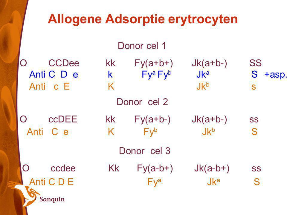 Allogene Adsorptie erytrocyten Donor cel 1 OCCDeekkFy(a+b+)Jk(a+b-)SS Donor cel 2 OccDEEkkFy(a+b-)Jk(a+b-)ss Donor cel 3 OccdeeKkFy(a-b+)Jk(a-b+)ss An