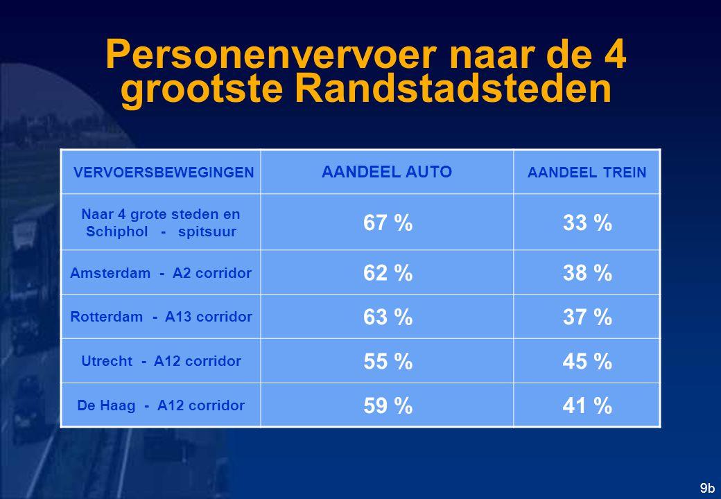 Personenvervoer naar de 4 grootste Randstadsteden 9b VERVOERSBEWEGINGEN AANDEEL AUTO AANDEEL TREIN Naar 4 grote steden en Schiphol - spitsuur 67 %33 % Amsterdam - A2 corridor 62 %38 % Rotterdam - A13 corridor 63 %37 % Utrecht - A12 corridor 55 %45 % De Haag - A12 corridor 59 %41 %
