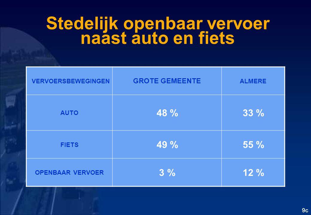 Stedelijk openbaar vervoer naast auto en fiets 9c VERVOERSBEWEGINGEN GROTE GEMEENTE ALMERE AUTO 48 %33 % FIETS 49 %55 % OPENBAAR VERVOER 3 %12 %