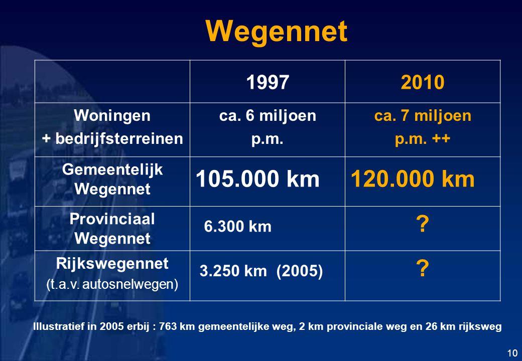Wegennet 19972010 Woningen + bedrijfsterreinen ca.