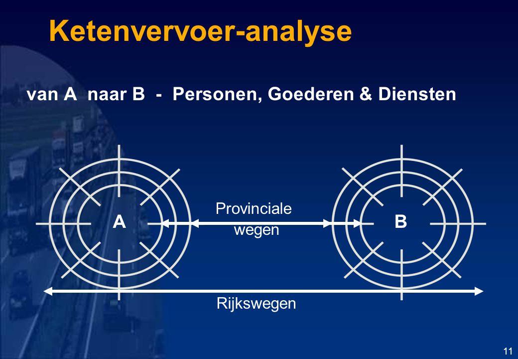 Ketenvervoer-analyse van A naar B - Personen, Goederen & Diensten Provinciale wegen Rijkswegen AB 11
