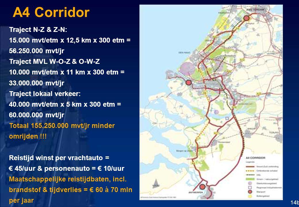A4 Corridor Traject N-Z & Z-N: 15.000 mvt/etm x 12,5 km x 300 etm = 56.250.000 mvt/jr Traject MVL W-O-Z & O-W-Z 10.000 mvt/etm x 11 km x 300 etm = 33.000.000 mvt/jr Traject lokaal verkeer: 40.000 mvt/etm x 5 km x 300 etm = 60.000.000 mvt/jr Totaal 155.250.000 mvt/jr minder omrijden !!.