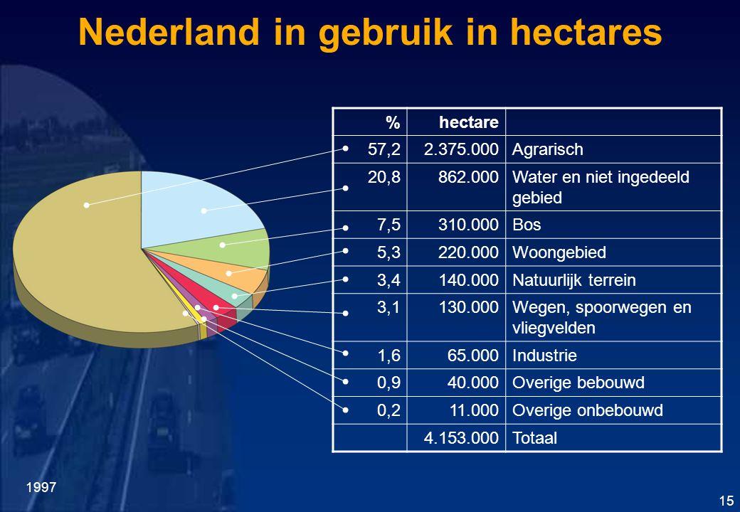 Nederland in gebruik in hectares %hectare 57,22.375.000Agrarisch 20,8862.000Water en niet ingedeeld gebied 7,5310.000Bos 5,3220.000Woongebied 3,4140.000Natuurlijk terrein 3,1130.000Wegen, spoorwegen en vliegvelden 1,665.000Industrie 0,940.000Overige bebouwd 0,211.000Overige onbebouwd 4.153.000Totaal 1997 15