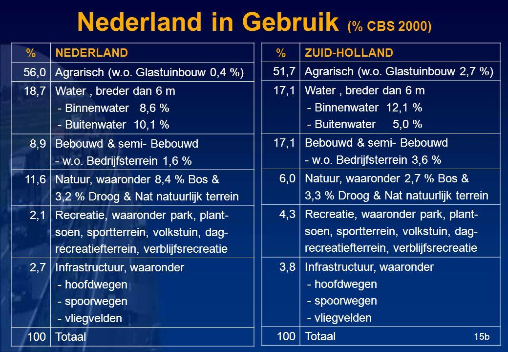 Nederland in Gebruik (% CBS 2000) %NEDERLAND 56,0Agrarisch (w.o.