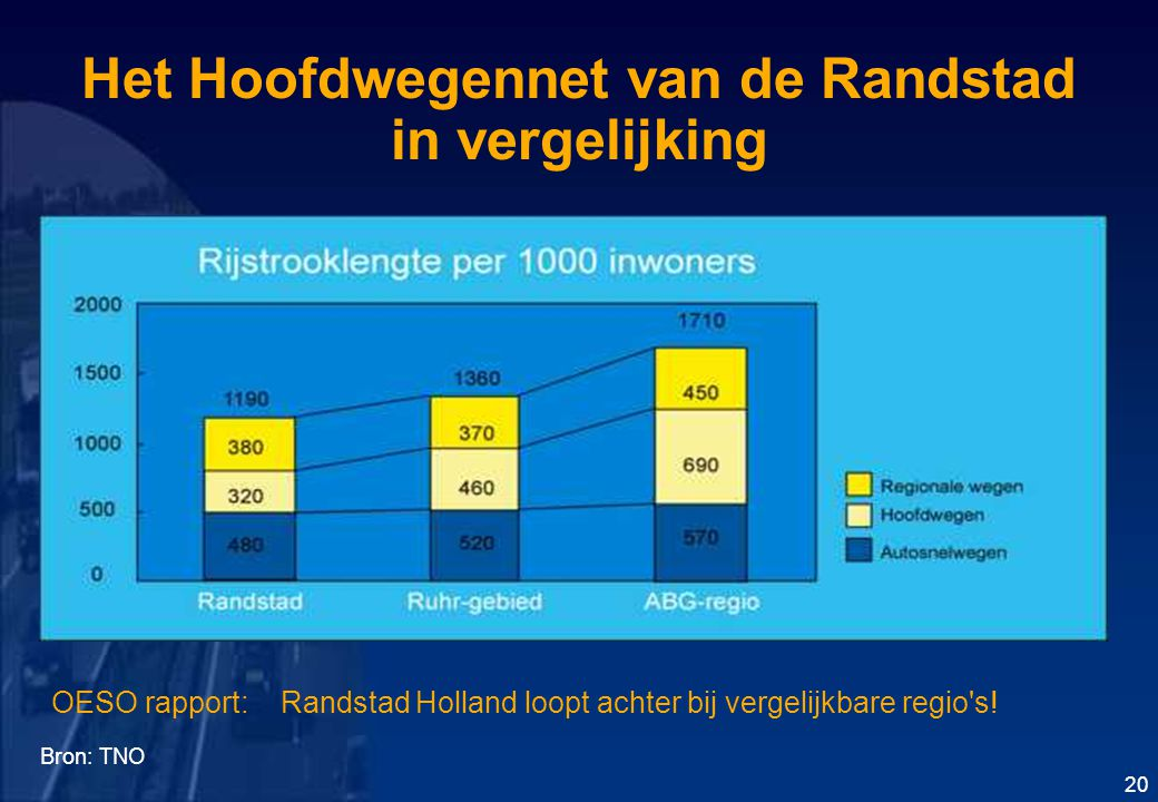 Het Hoofdwegennet van de Randstad in vergelijking Bron: TNO 20 OESO rapport: Randstad Holland loopt achter bij vergelijkbare regio s!