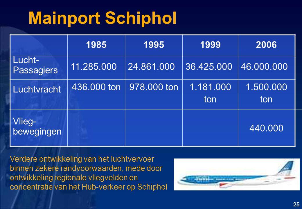 Mainport Schiphol 1985199519992006 Lucht- Passagiers 11.285.00024.861.00036.425.00046.000.000 Luchtvracht Vlieg- bewegingen 436.000 ton978.000 ton1.181.000 ton 1.500.000 ton 440.000 25 Verdere ontwikkeling van het luchtvervoer binnen zekere randvoorwaarden, mede door ontwikkeling regionale vliegvelden en concentratie van het Hub-verkeer op Schiphol
