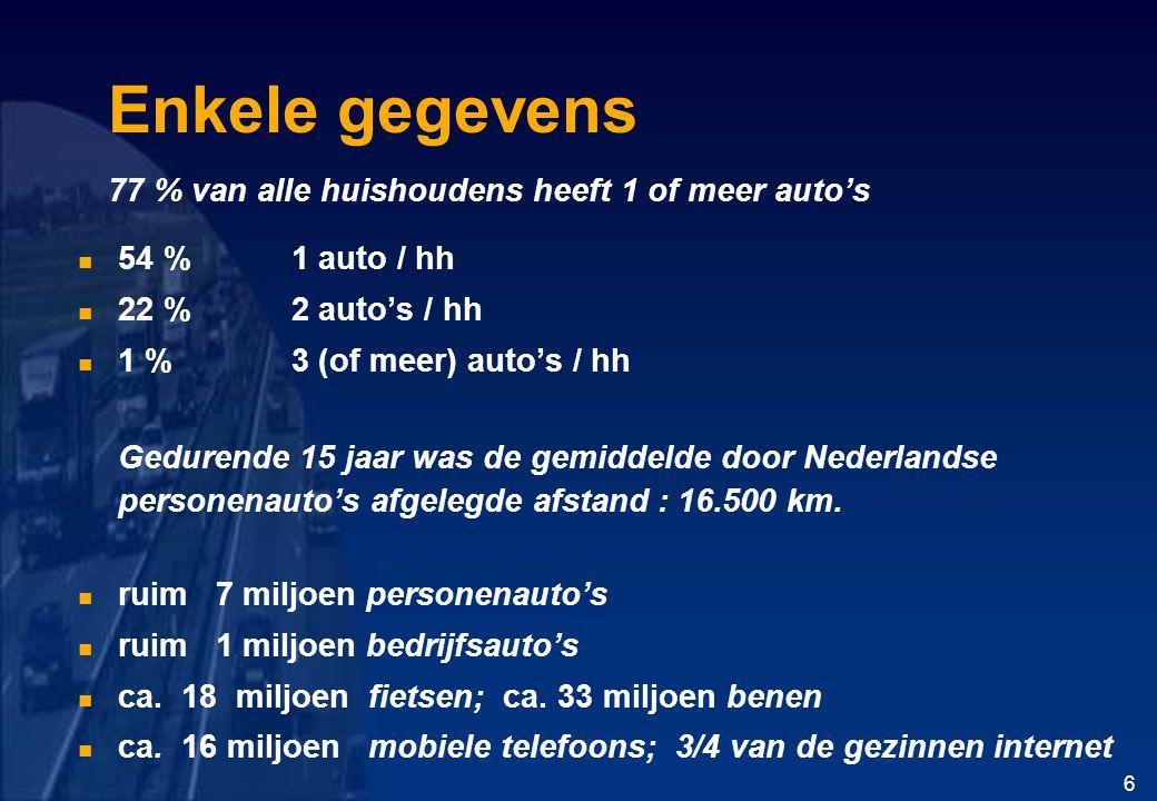 Enkele gegevens 77 % van alle huishoudens heeft 1 of meer auto's 54 % 1 auto / hh 22 % 2 auto's / hh 1 %3 (of meer) auto's / hh Gedurende 15 jaar was de gemiddelde door Nederlandse personenauto's afgelegde afstand : 16.500 km.