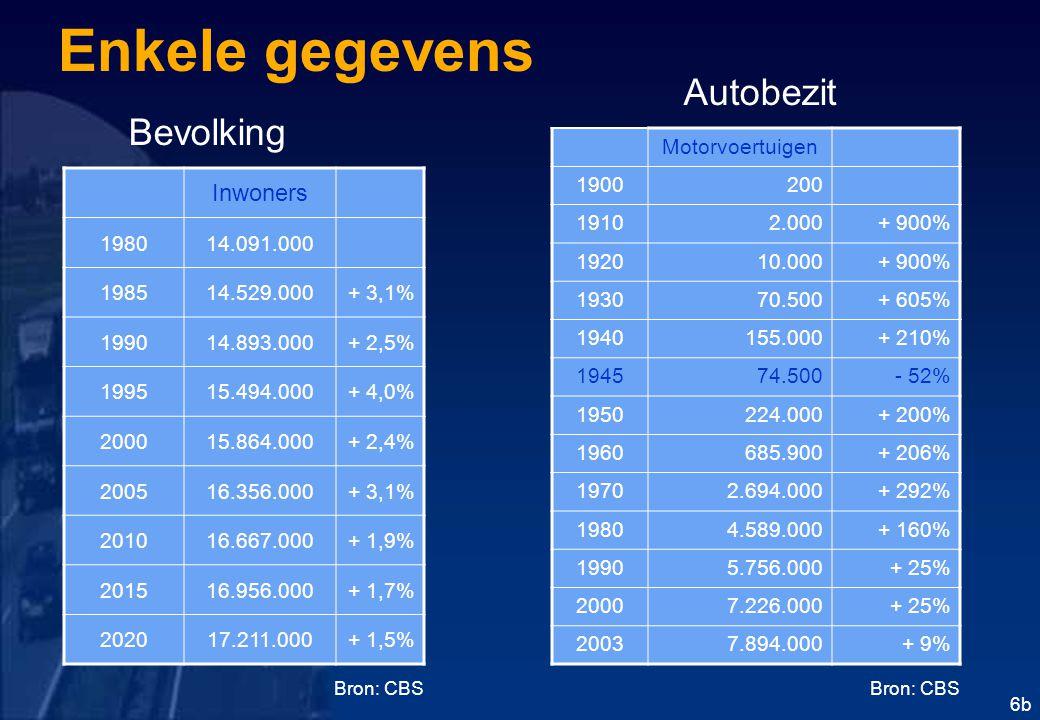 6b Enkele gegevens Inwoners 198014.091.000 198514.529.000+ 3,1% 199014.893.000+ 2,5% 199515.494.000+ 4,0% 200015.864.000+ 2,4% 200516.356.000+ 3,1% 201016.667.000+ 1,9% 201516.956.000+ 1,7% 202017.211.000+ 1,5% Motorvoertuigen 1900200 19102.000+ 900% 192010.000+ 900% 193070.500+ 605% 1940155.000+ 210% 194574.500- 52% 1950224.000+ 200% 1960685.900+ 206% 19702.694.000+ 292% 19804.589.000+ 160% 19905.756.000+ 25% 20007.226.000+ 25% 20037.894.000+ 9% Bevolking Autobezit Bron: CBS