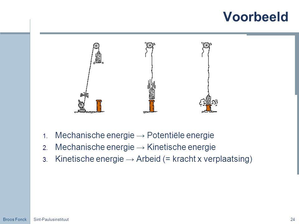 Broos Fonck Sint-Paulusinstituut24 Voorbeeld 1. Mechanische energie → Potentiële energie 2. Mechanische energie → Kinetische energie 3. Kinetische ene