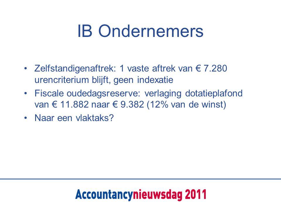 IB Ondernemers Zelfstandigenaftrek: 1 vaste aftrek van € 7.280 urencriterium blijft, geen indexatie Fiscale oudedagsreserve: verlaging dotatieplafond van € 11.882 naar € 9.382 (12% van de winst) Naar een vlaktaks?