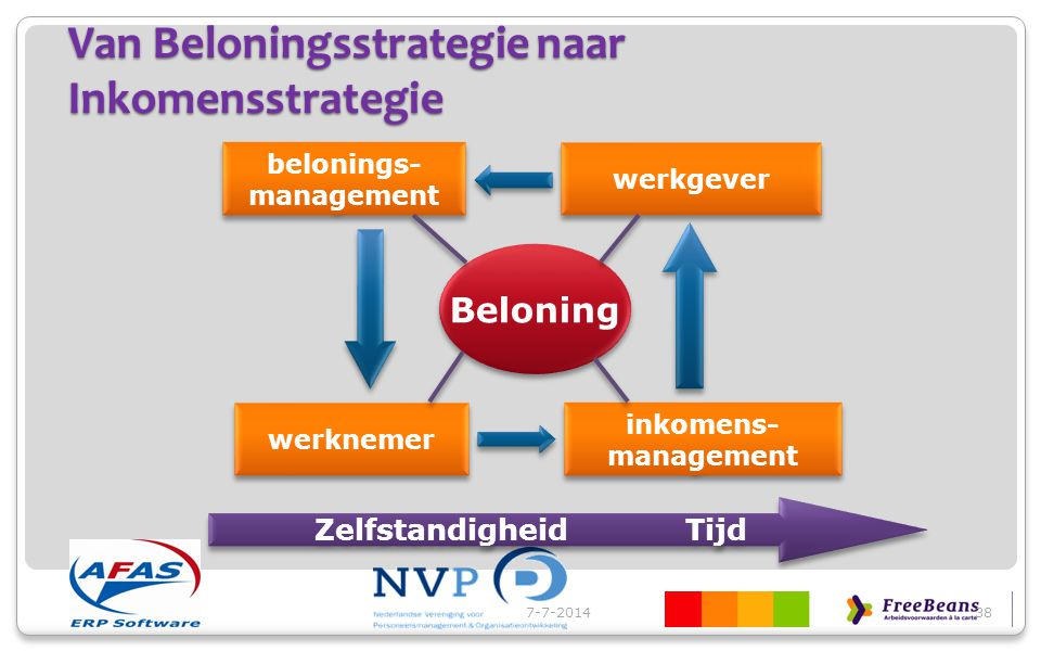 Van Beloningsstrategie naar Inkomensstrategie 7-7-201438 inkomens- management inkomens- management belonings- management belonings- management werkgev