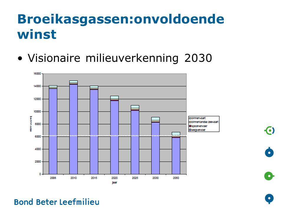 Broeikasgassen:onvoldoende winst Visionaire milieuverkenning 2030