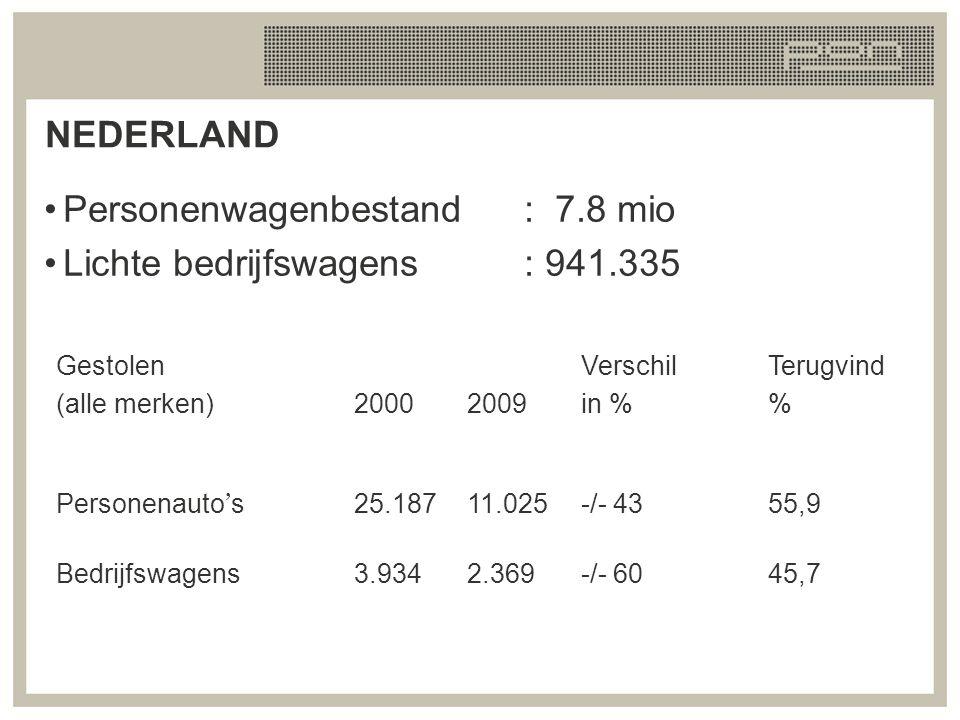 NEDERLAND Personenwagenbestand: 7.8 mio Lichte bedrijfswagens: 941.335 Gestolen (alle merken)20002009 Verschil in % Terugvind % Personenauto ' s 25.18