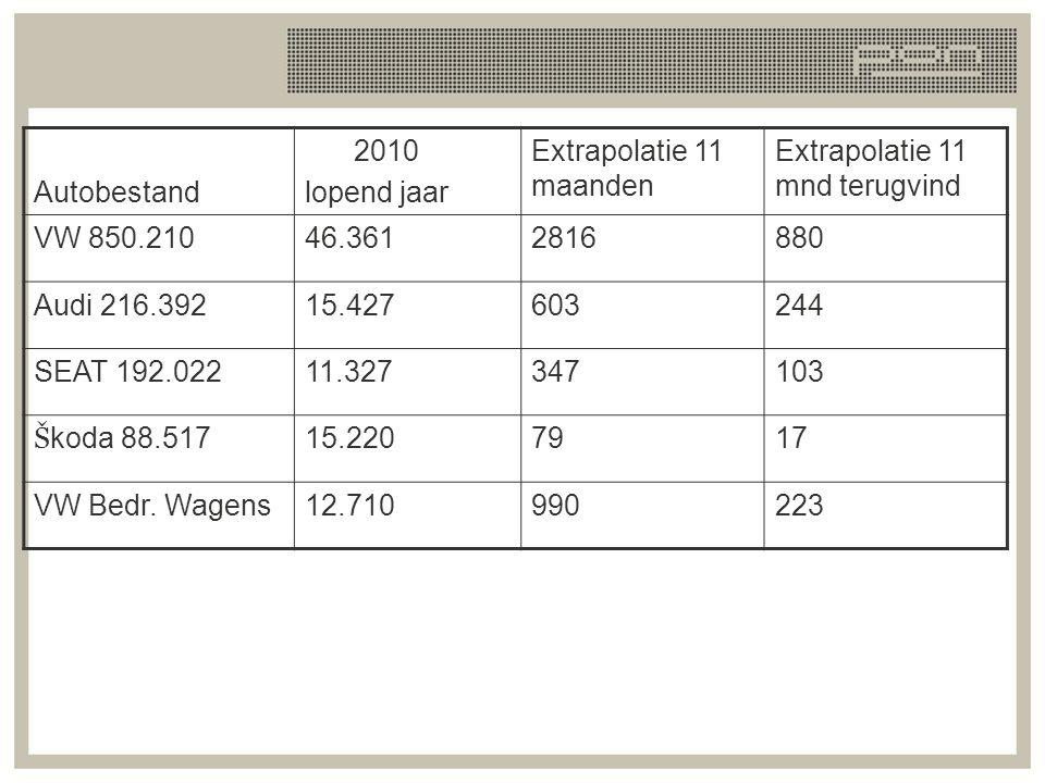 Autobestand 2010 lopend jaar Extrapolatie 11 maanden Extrapolatie 11 mnd terugvind VW 850.21046.3612816880 Audi 216.39215.427603244 SEAT 192.02211.327
