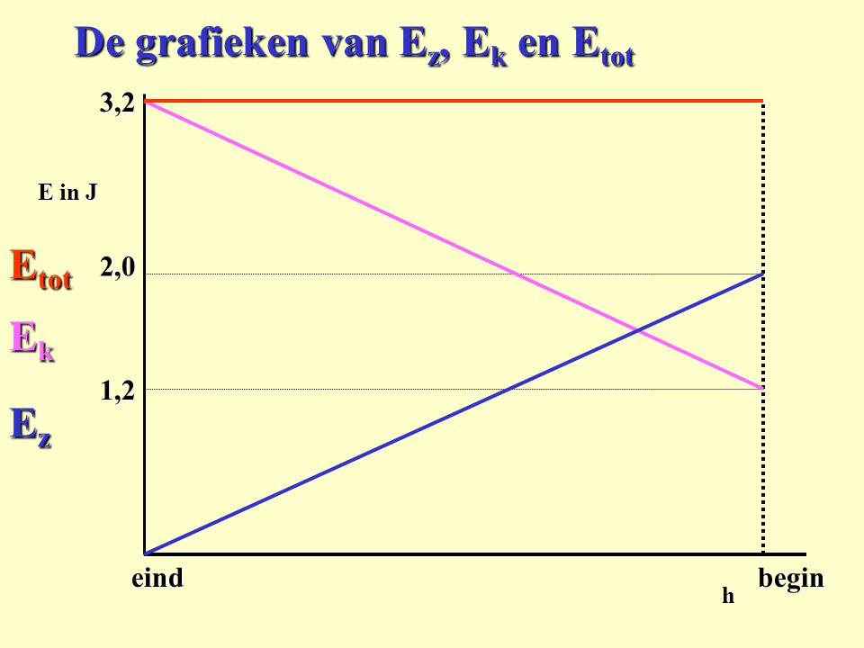 3,2h eindbegin 1,2 2,0 E in J De grafieken van E z, E k en E tot EzEzEzEz EkEkEkEk E tot