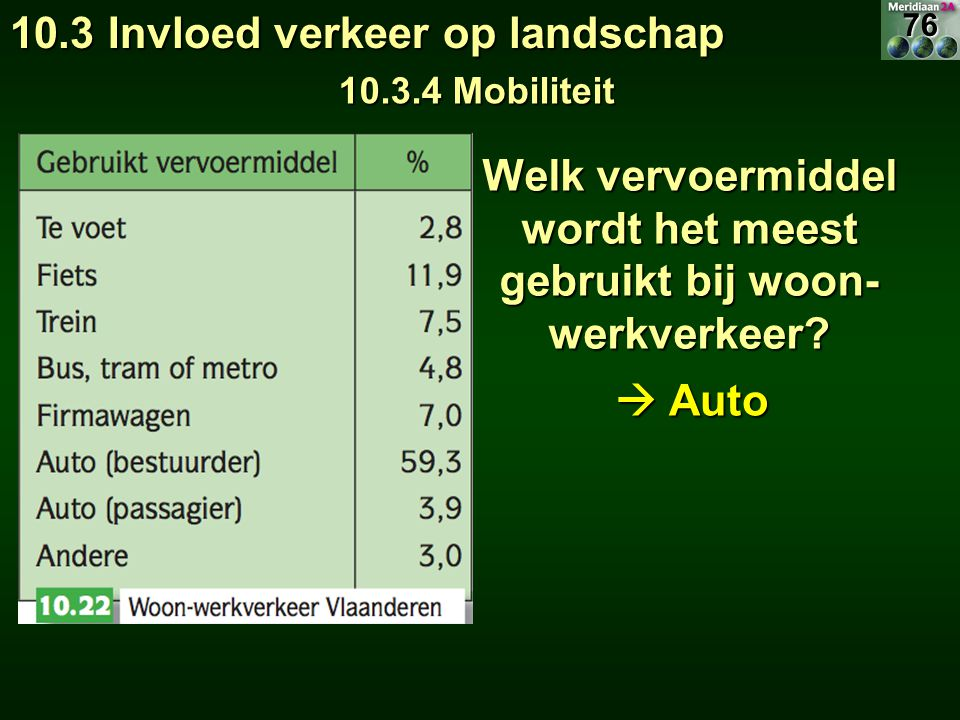 Welk vervoermiddel wordt het meest gebruikt bij woon- werkverkeer? 10.3 Invloed verkeer op landschap 10.3.4 Mobiliteit  Auto 76