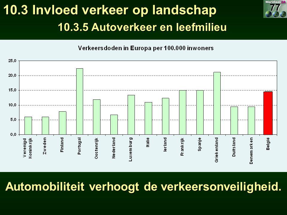 Automobiliteit verhoogt de verkeersonveiligheid. 10.3 Invloed verkeer op landschap 10.3.5 Autoverkeer en leefmilieu 77
