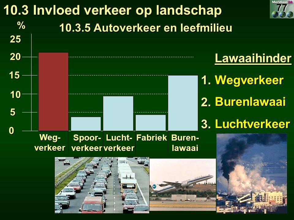 Lawaaihinder Lawaaihinder1.2.3. Wegverkeer Burenlawaai Luchtverkeer 25 20 15 10 5 0 Weg- verkeer Spoor- verkeer Lucht- verkeer Fabriek Buren- lawaai %