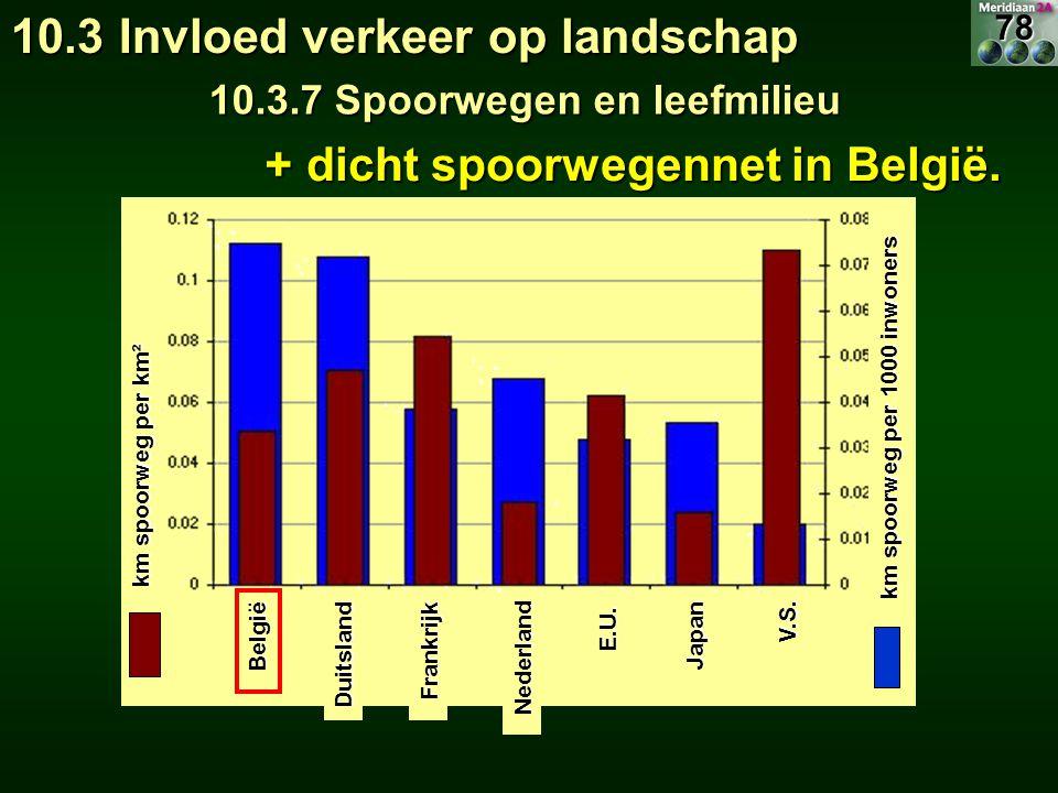 km spoorweg per km² km spoorweg per 1000 inwoners België DuitslandFrankrijk Nederland E.U. Japan V.S. + dicht spoorwegennet in België. 10.3 Invloed ve