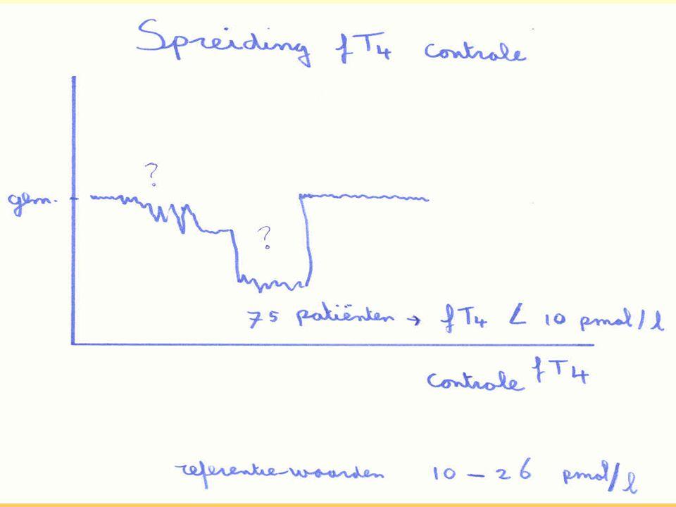 Schildklier-transporter- peroxidase X X X