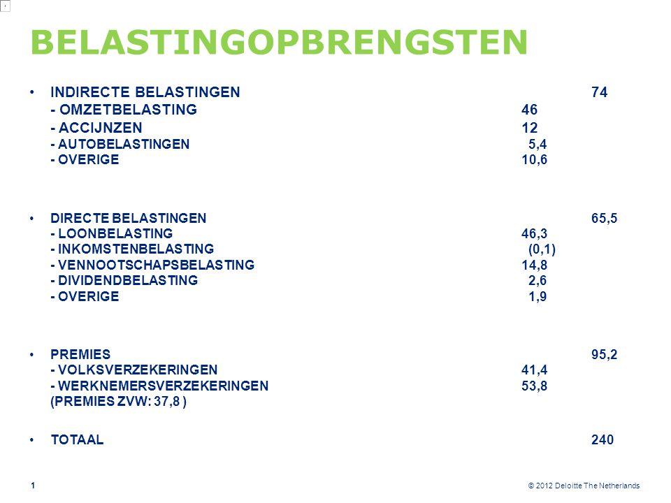 © 2012 Deloitte The Netherlands BELASTINGOPBRENGSTEN INDIRECTE BELASTINGEN74 - OMZETBELASTING46 - ACCIJNZEN12 - AUTOBELASTINGEN 5,4 - OVERIGE10,6 DIRECTE BELASTINGEN65,5 - LOONBELASTING46,3 - INKOMSTENBELASTING (0,1) - VENNOOTSCHAPSBELASTING14,8 - DIVIDENDBELASTING 2,6 - OVERIGE 1,9 PREMIES95,2 - VOLKSVERZEKERINGEN41,4 - WERKNEMERSVERZEKERINGEN53,8 (PREMIES ZVW: 37,8 ) TOTAAL240 1