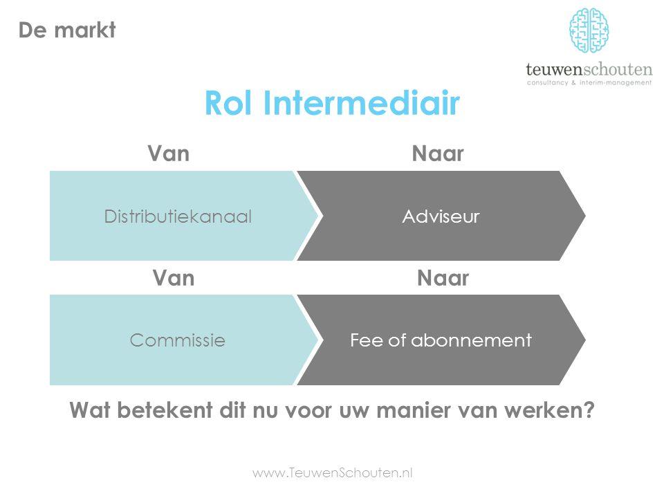 Rol Intermediair Wat betekent dit nu voor uw manier van werken? www.TeuwenSchouten.nl De markt DistributiekanaalAdviseur CommissieFee of abonnement Va
