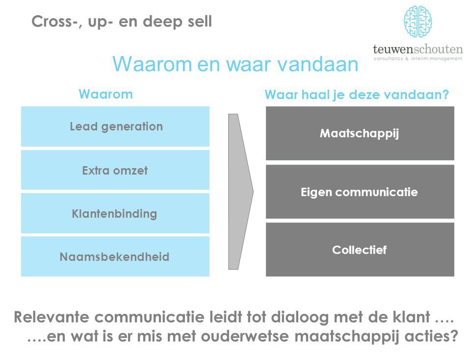 Relevante communicatie leidt tot dialoog met de klant …. ….en wat is er mis met ouderwetse maatschappij acties? Cross-, up- en deep sell Waarom en waa