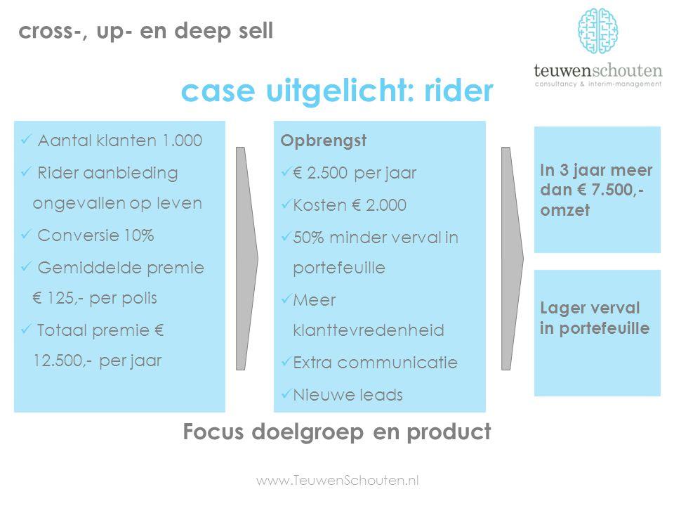 case uitgelicht: rider www.TeuwenSchouten.nl cross-, up- en deep sell Focus doelgroep en product Aantal klanten 1.000 Rider aanbieding ongevallen op l