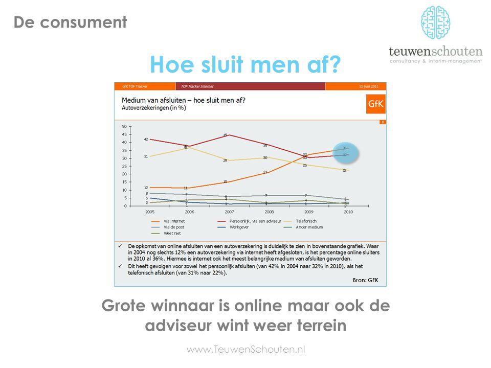 Hoe sluit men af? Grote winnaar is online maar ook de adviseur wint weer terrein Bron: GFK www.TeuwenSchouten.nl De consument
