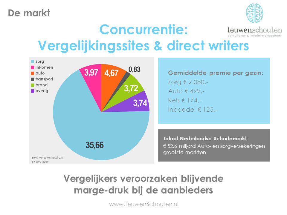 Concurrentie: Vergelijkingssites & direct writers Vergelijkers veroorzaken blijvende marge-druk bij de aanbieders De markt www.TeuwenSchouten.nl Totaa