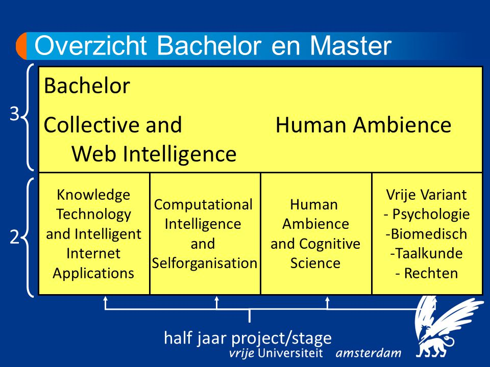Overzicht Bachelor en Master Bachelor Collective and Human Ambience Web Intelligence Knowledge Technology and Intelligent Internet Applications Comput