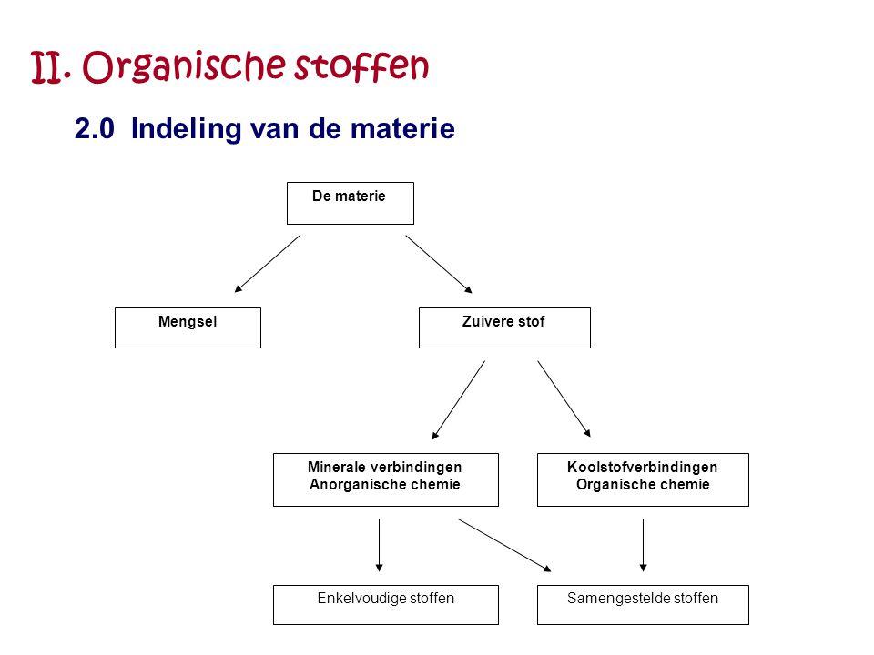 II. Organische stoffen 2.0 Indeling van de materie Zuivere stofMengsel Minerale verbindingen Anorganische chemie Koolstofverbindingen Organische chemi