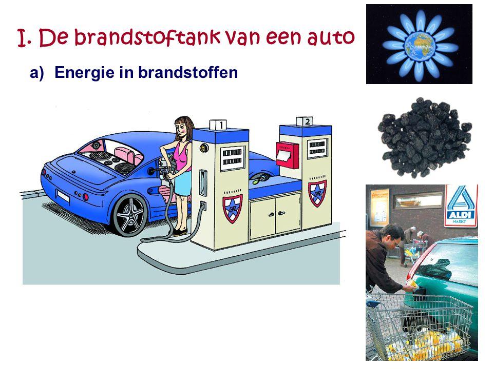 I. De brandstoftank van een auto b) Fossiele brandstoffen: ontstaan uit plankton