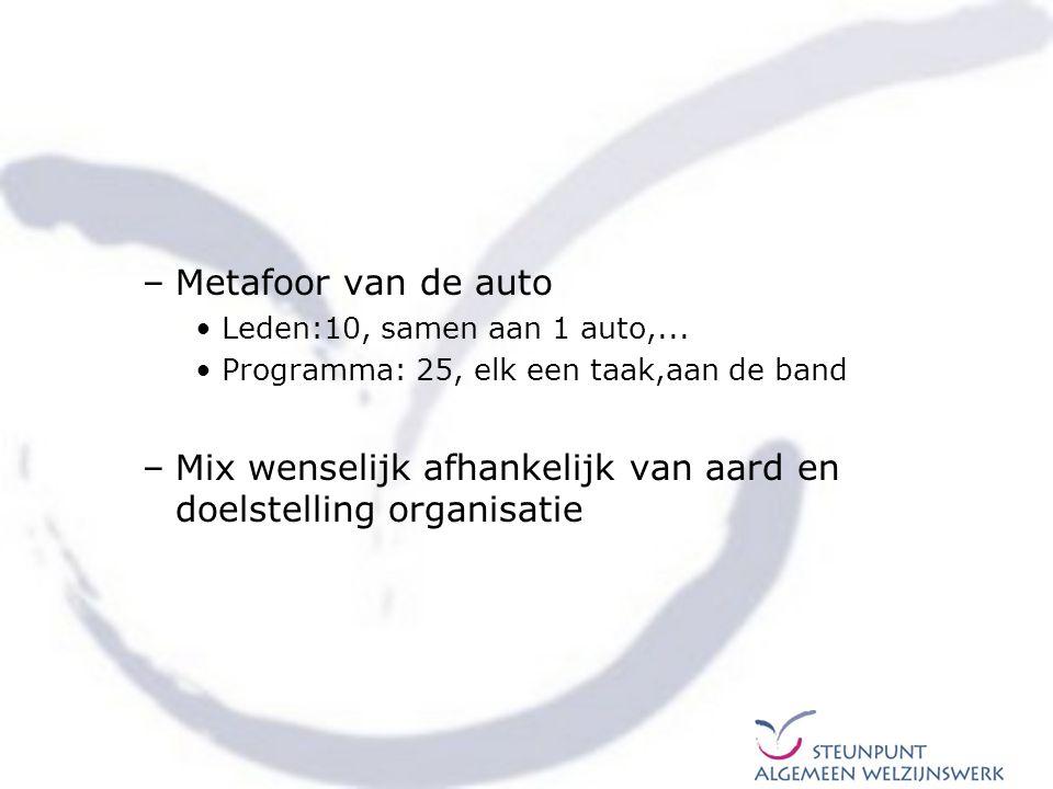 –Metafoor van de auto Leden:10, samen aan 1 auto,... Programma: 25, elk een taak,aan de band –Mix wenselijk afhankelijk van aard en doelstelling organ