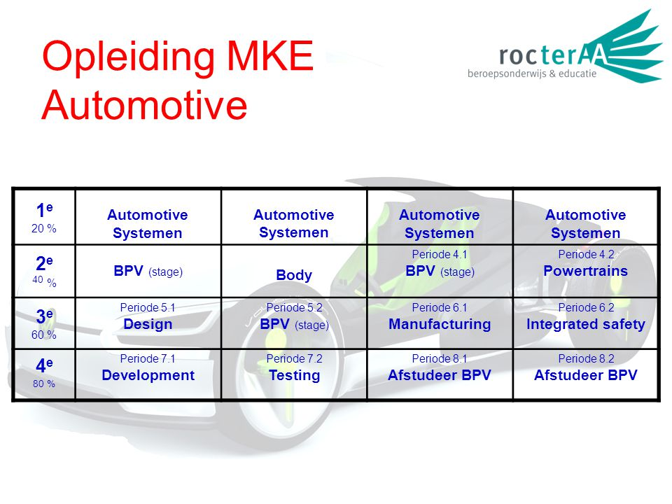 Opleiding MKE Automotive 1 e 20 % Automotive Systemen Automotive Systemen Automotive Systemen Automotive Systemen 2 e 40 % BPV (stage) Body Periode 4.1 BPV (stage) Periode 4.2 Powertrains 3 e 60 % Periode 5.1 Design Periode 5.2 BPV (stage) Periode 6.1 Manufacturing Periode 6.2 Integrated safety 4 e 80 % Periode 7.1 Development Periode 7.2 Testing Periode 8.1 Afstudeer BPV Periode 8.2 Afstudeer BPV