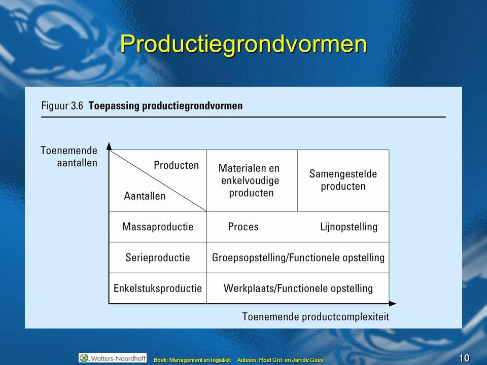 10 Productiegrondvormen