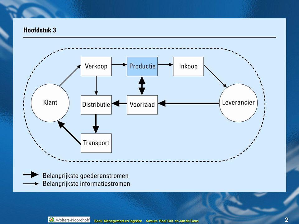 3 Boek: Management en logistiek Auteurs: Roel Grit en Jan de Geus Soorten productiebedrijven Divergente productie o.a.