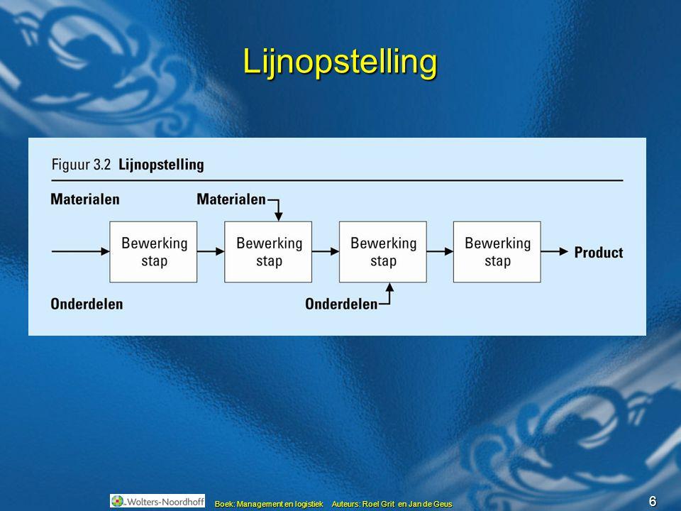 7 Procesopstelling