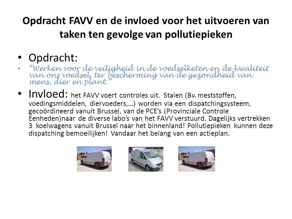 Opdracht FAVV en de invloed voor het uitvoeren van taken ten gevolge van pollutiepieken Opdracht: Werken voor de veiligheid in de voedselketen en de kwaliteit van ons voedsel, ter bescherming van de gezondheid van mens, dier en plant. Invloed: het FAVV voert controles uit.