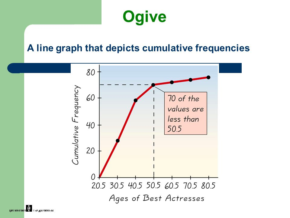 Ogive A line graph that depicts cumulative frequencies Insert figure 2-6 from page 58