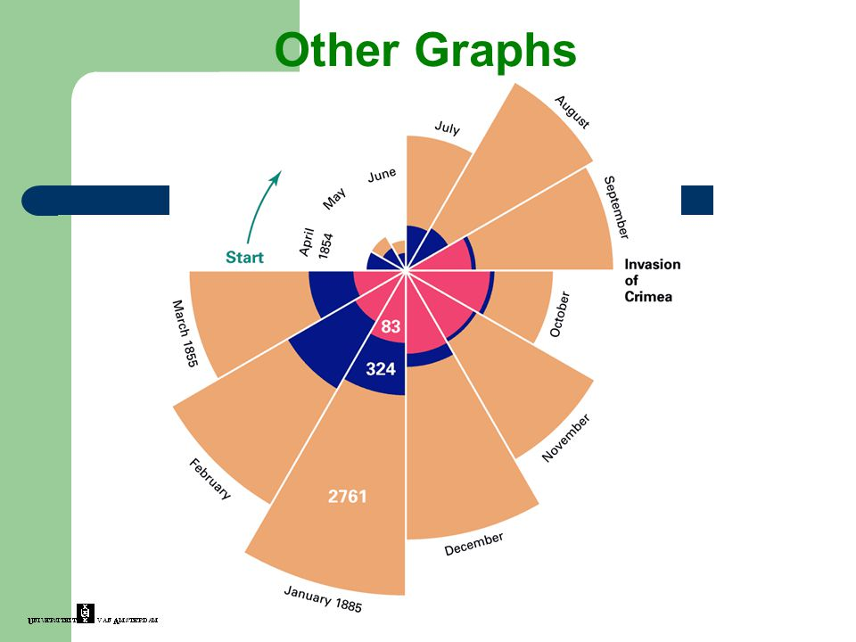Other Graphs
