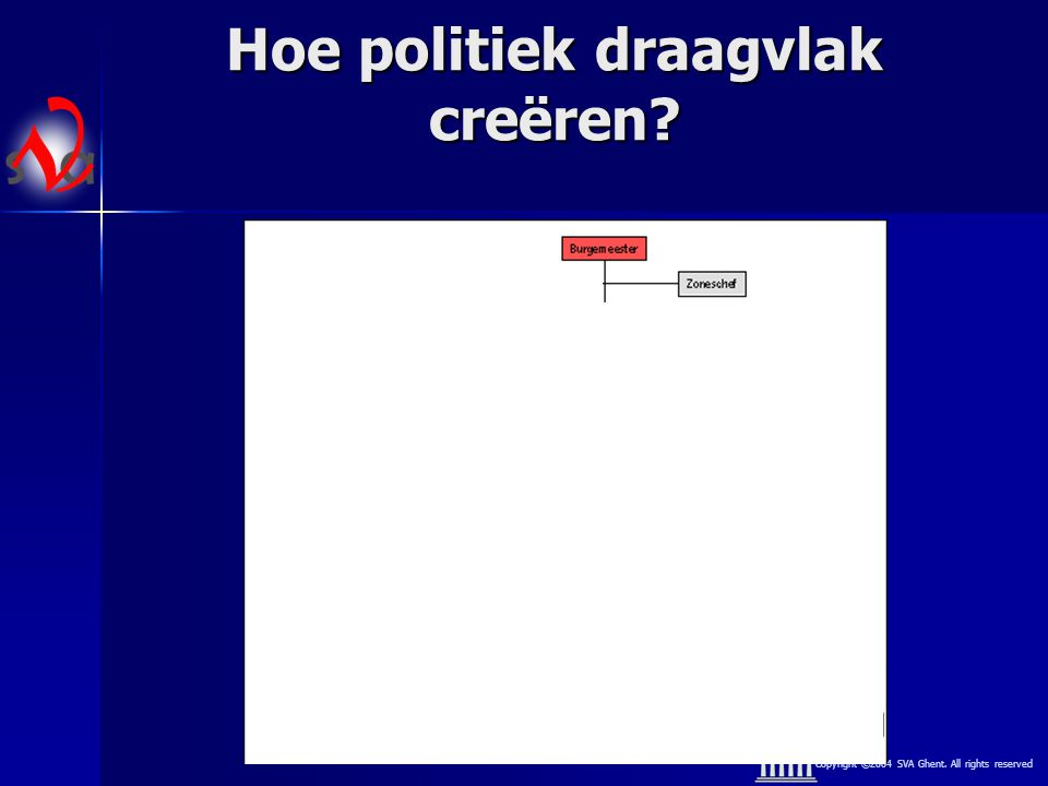 Copyright ©2004 SVA Ghent. All rights reserved Hoe politiek draagvlak creëren?
